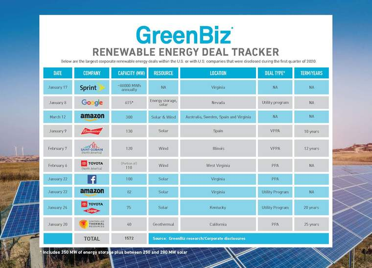 Clean Energy Leaderboard Q1 2020